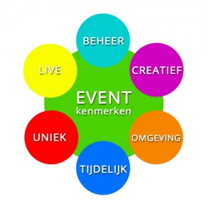 https://www.evenman.nl/tips-organiseren-bedrijfsuitje/wat-is-event-management/